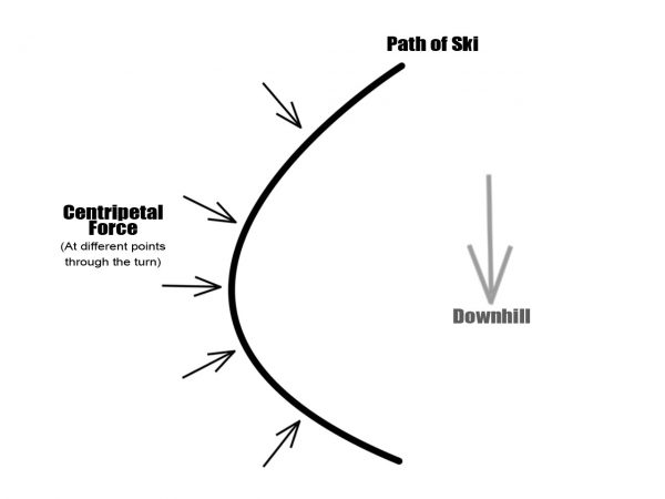 Centripetal force in skiing